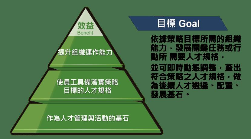 領導力模型建置