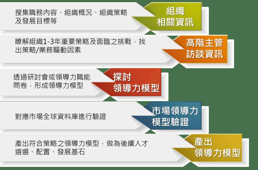 領導力模型建置流程