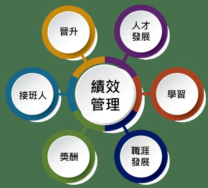 績效管理–連結人才管理體系
