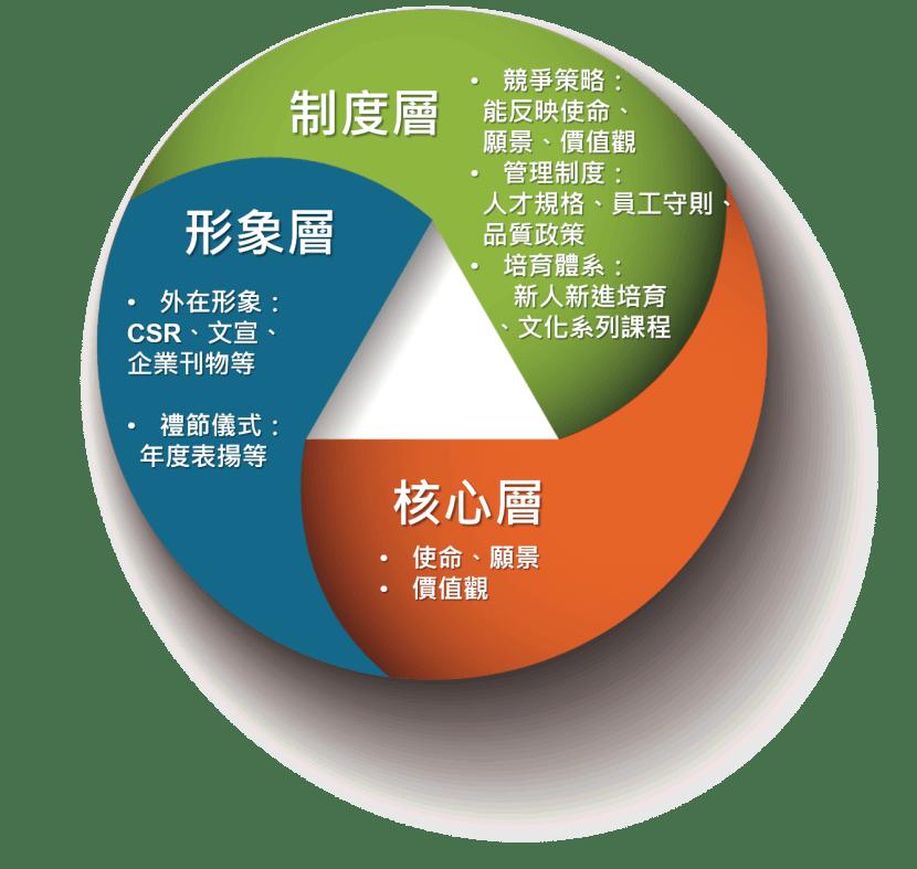文化形塑–深耕體系
