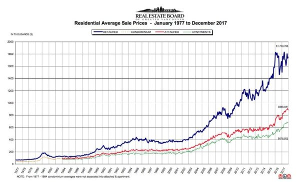 This chart shows how much Greater Vancouver home prices