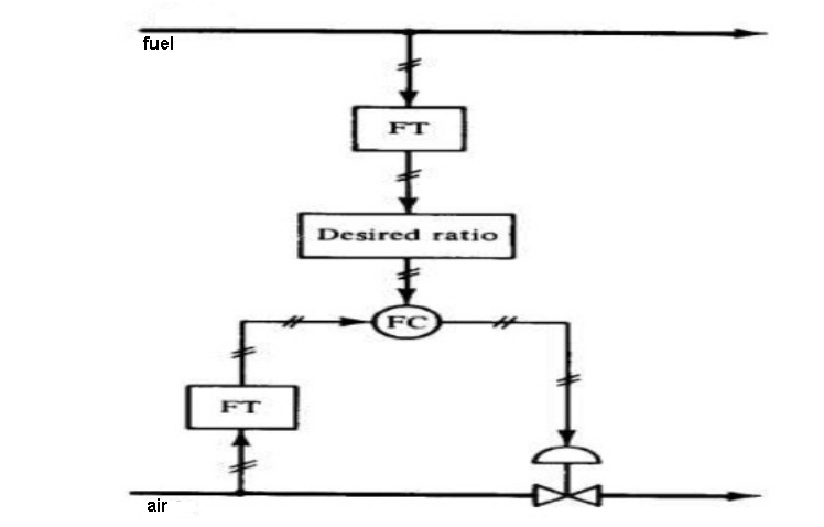Ratio control 2