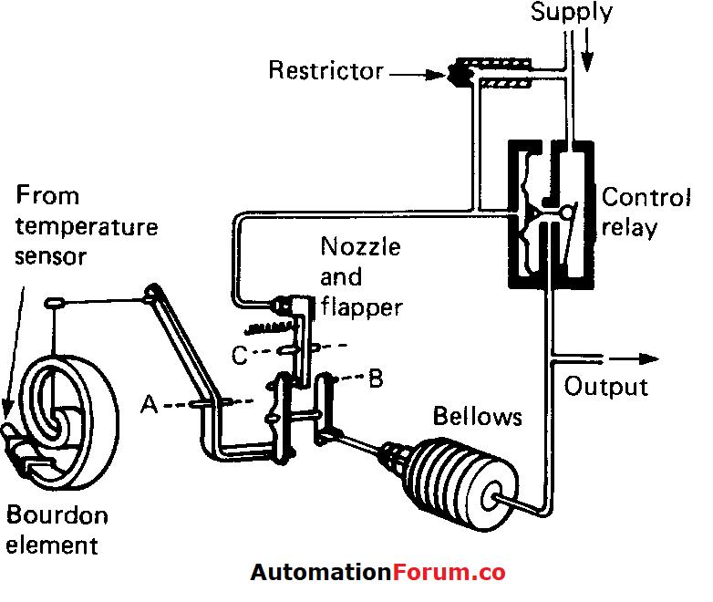 pneu therm