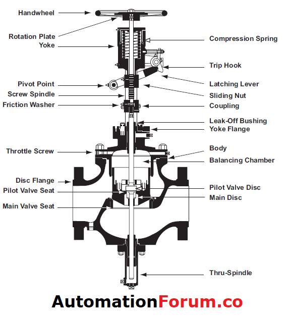 trip throttle valve