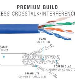 cat6 ethernet cable 500 feet blue 500 feet  [ 3000 x 3000 Pixel ]
