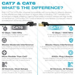 Cat 5e Vs 6 Wiring Diagram 2004 Honda Odyssey Radio Shop New Cat7 Ethernet Cable Rj45 Computer Networking