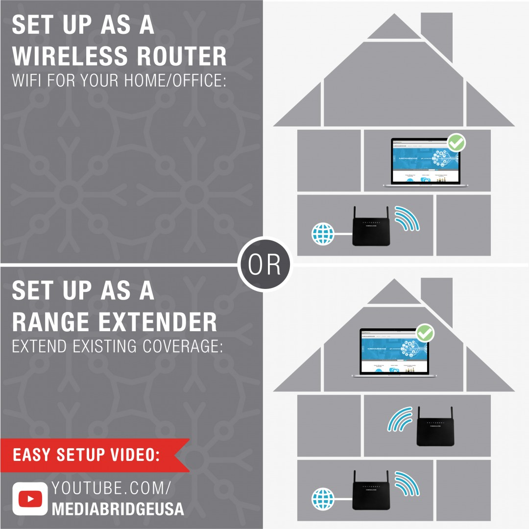 hight resolution of router or range extender