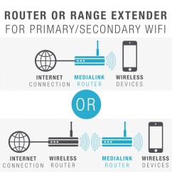 Wireless Extender Diagram Yamaha Golf Carts Oklahoma Shop New Medialink Easy Setup Router Range 300 Or