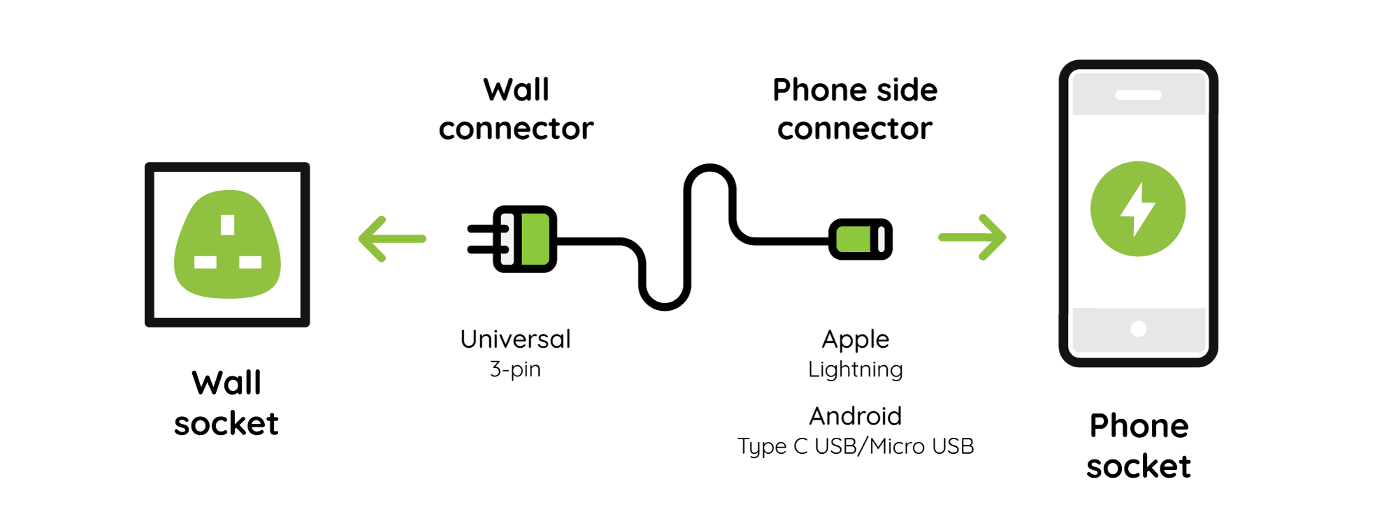 info-oecd: [Download 28+] Apple Charger Connector Diagram