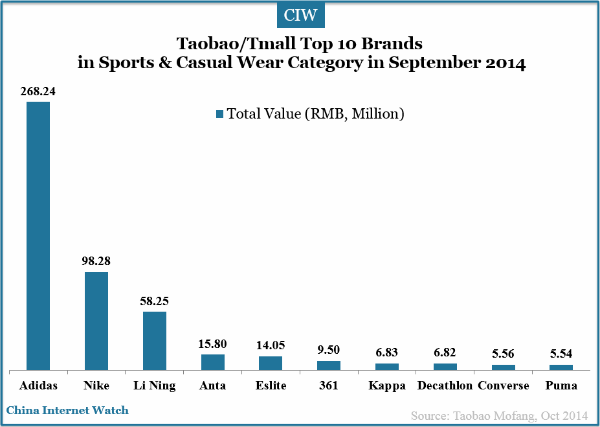 18 Charts of Top Brands on Taobao Tmall in Sep 2014  China Internet Watch