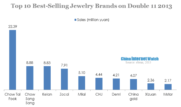 Bestselling Brands On Double 11 2013  China Internet Watch