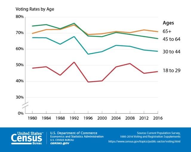 Voting rates by age. Source: U.S. Census Bureau