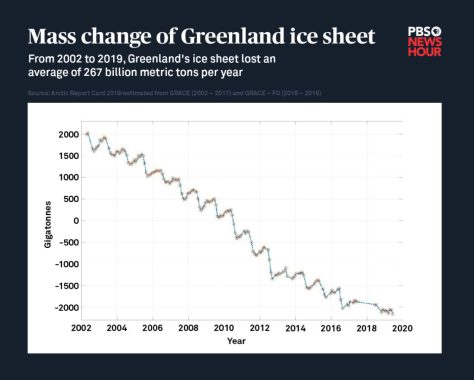 Total mass change (in gigatonnes or billions of metric tons) of the Greenland ice sheet between April 2002 and April 2019. Infographic by Megan McGrew