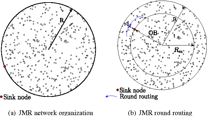 Figure 4 from Improving network lifetime with mobile