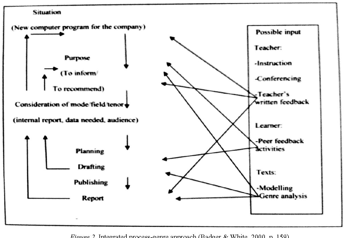 [PDF] Teaching Writing Through Process-Genre Based