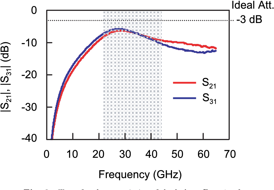 Figure 1 from CMOS on-chip stacked Marchand balun for
