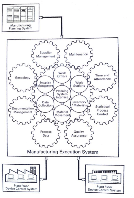 Figure 2 from Manufacturing Execution System (MES) An