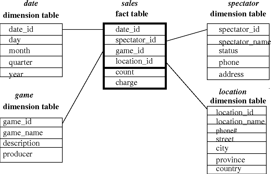 Figure 3.4 from Data Mining : Concepts and Techniques 2 nd