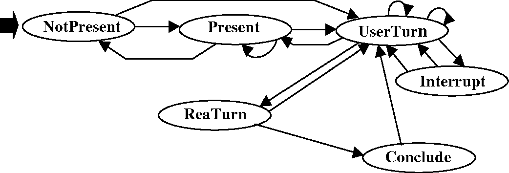 Figure 4 from An Architecture for Embodied Conversational