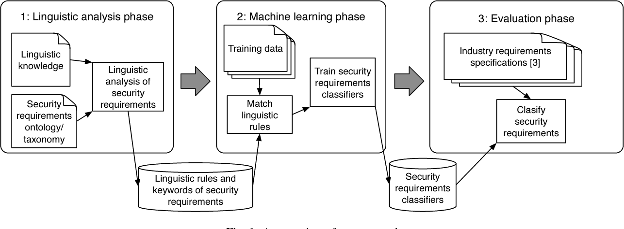 Figure 2 from Identifying Security Requirements Based on