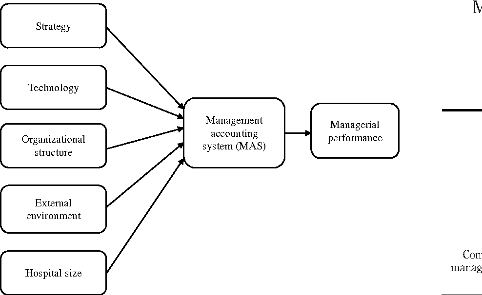 Figure 1 from Management accounting system for hospitals