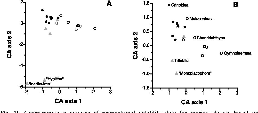 Are Sepkoski's evolutionary faunas dynamically coherent