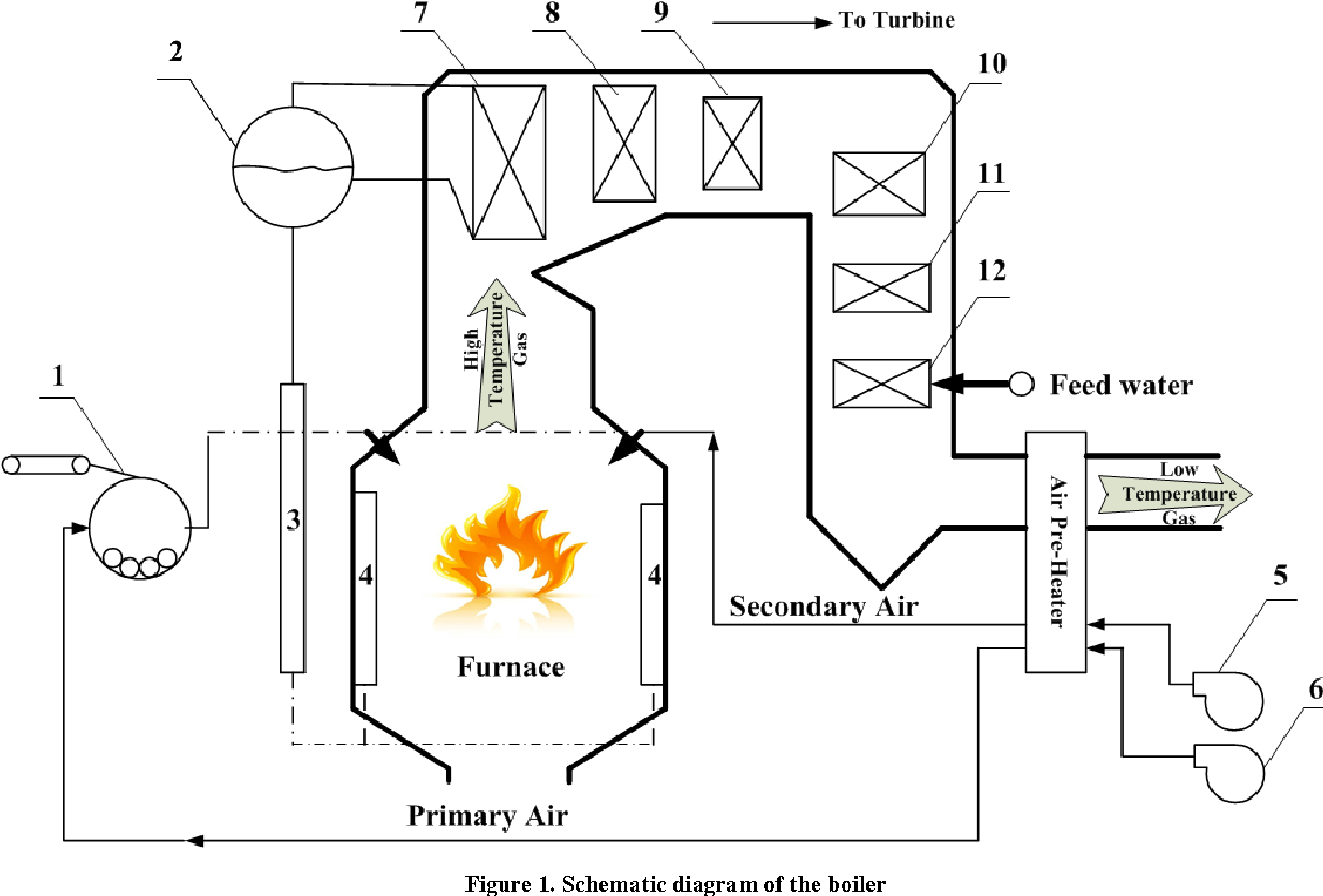 Schematic Diagram Of Coal Fired Power Plant : Thermal