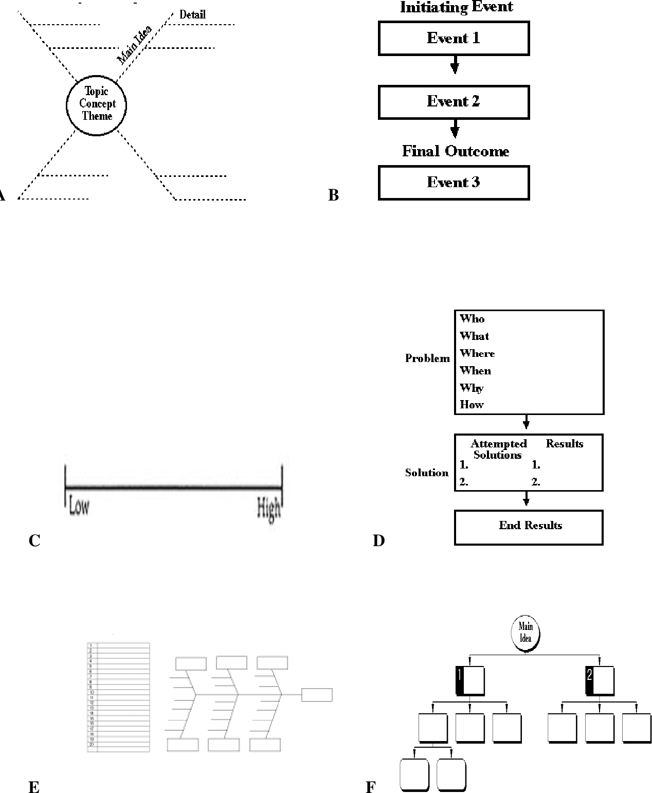 Table 5 from The effect of graphic organizers on science