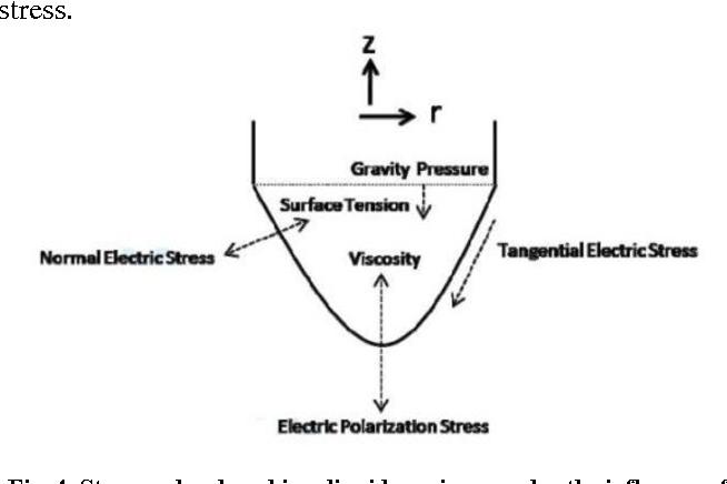 A Review on Electrohydrodynamic-inkjet Printing Technology