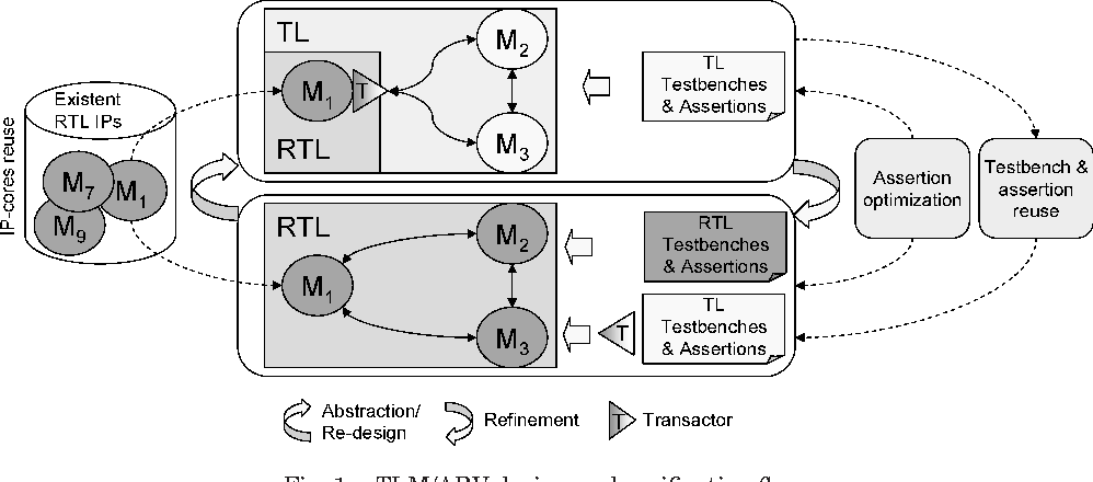 Table V from Reuse and optimization of testbenches and