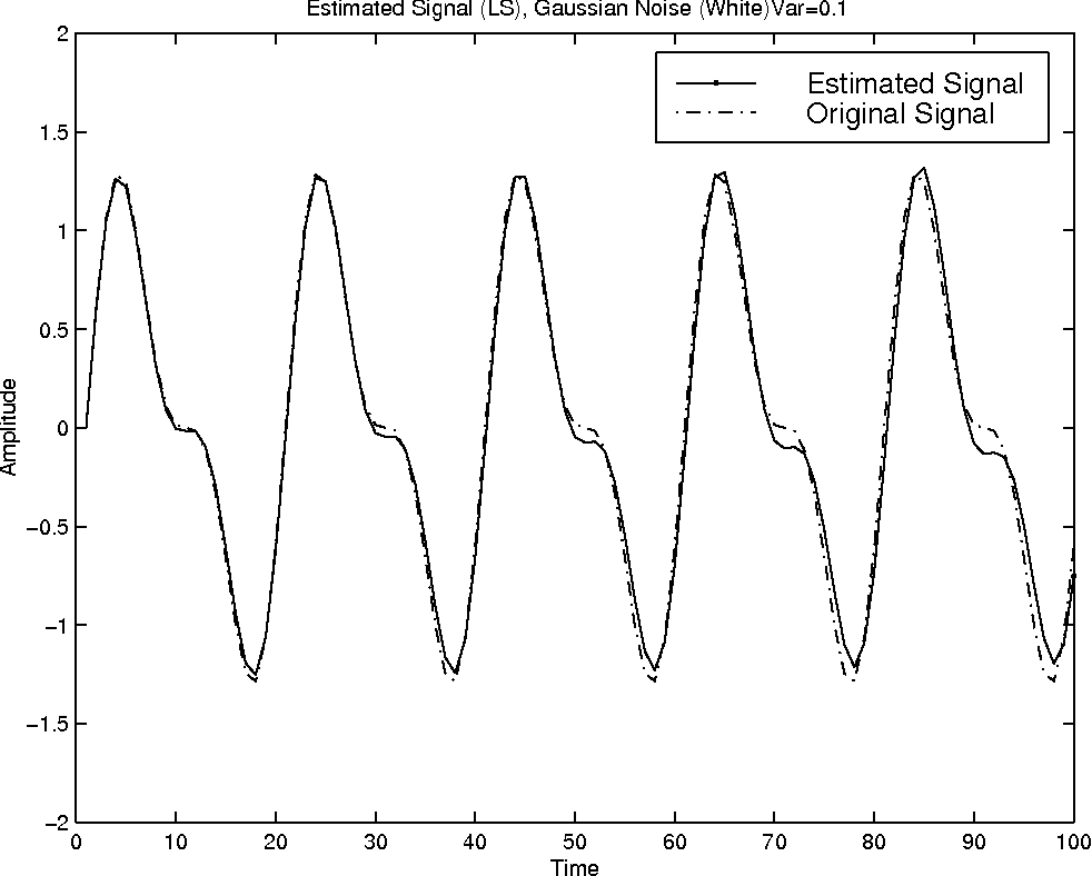 Harmonic Signals in Multiplicative Noise: Estimation Using