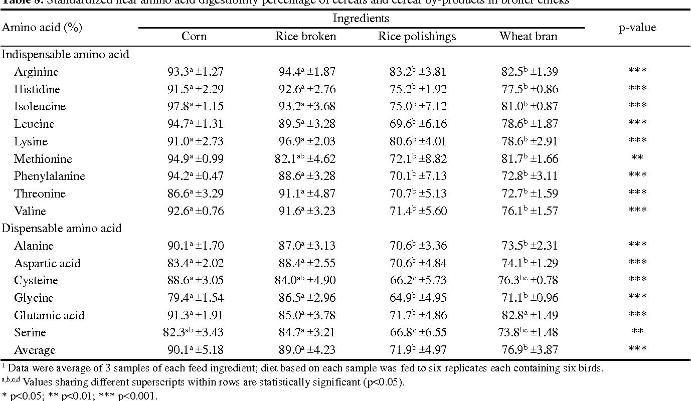 Table 8 From Standardized Ileal Amino Acid Digestibility