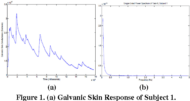 Using galvanic skin response for cognitive load