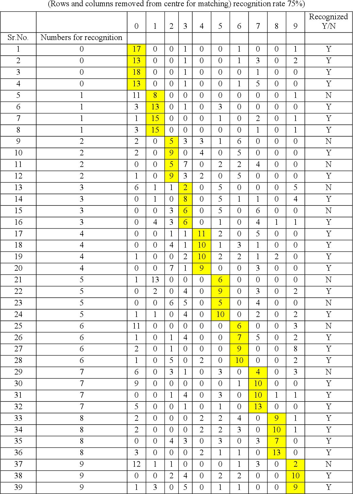 Marathi Numbers : marathi, numbers, Classification, Handwritten, Marathi, Numbers, Using, Euclidean, Distance, Semantic, Scholar