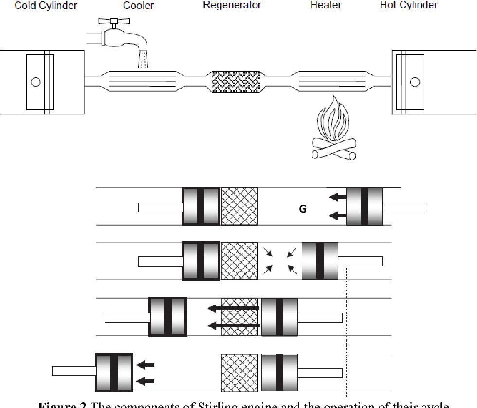 [PDF] Numerical Simulation of Beta Type Stirling Engine