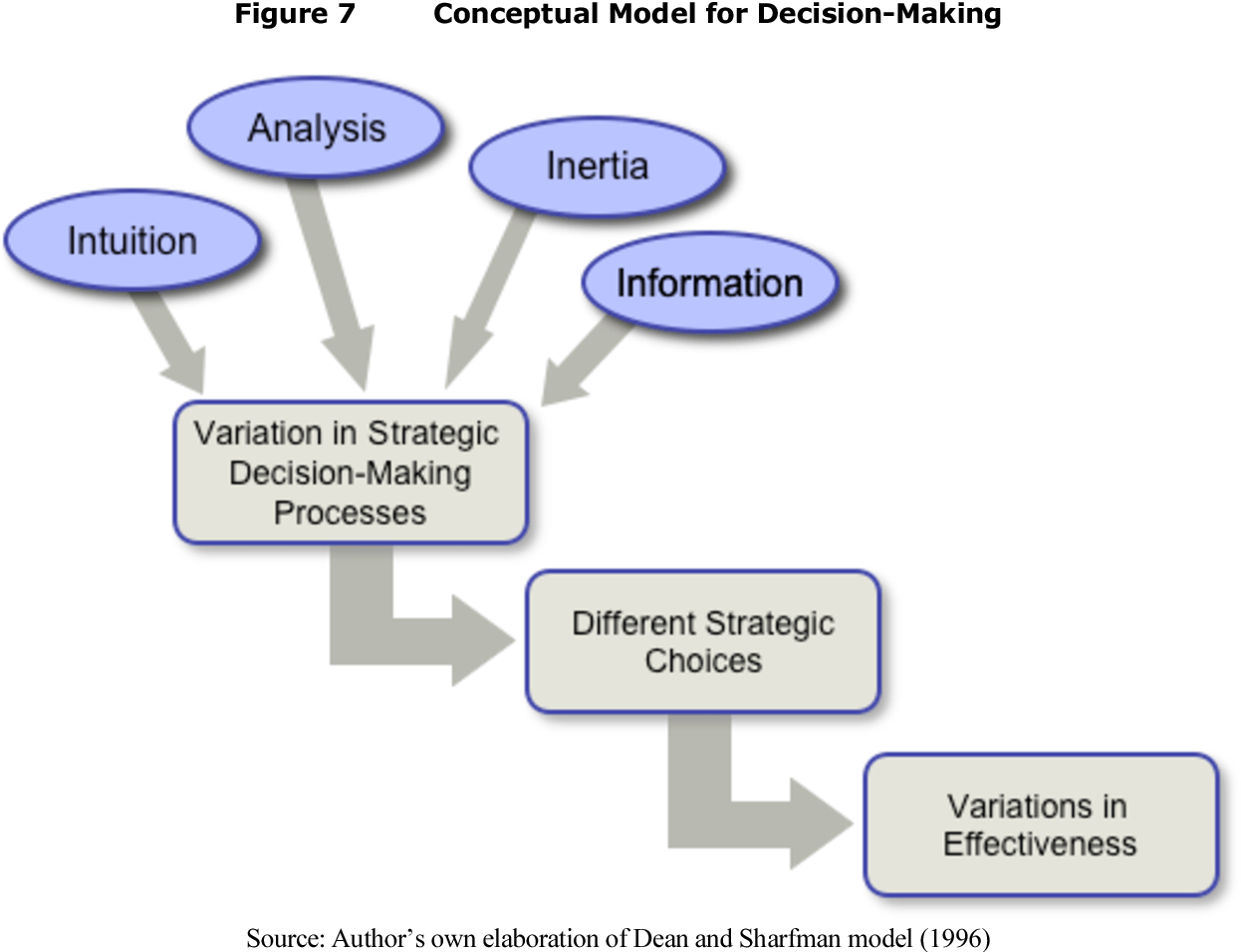 How Are Decisions Made Exploring The Strategic