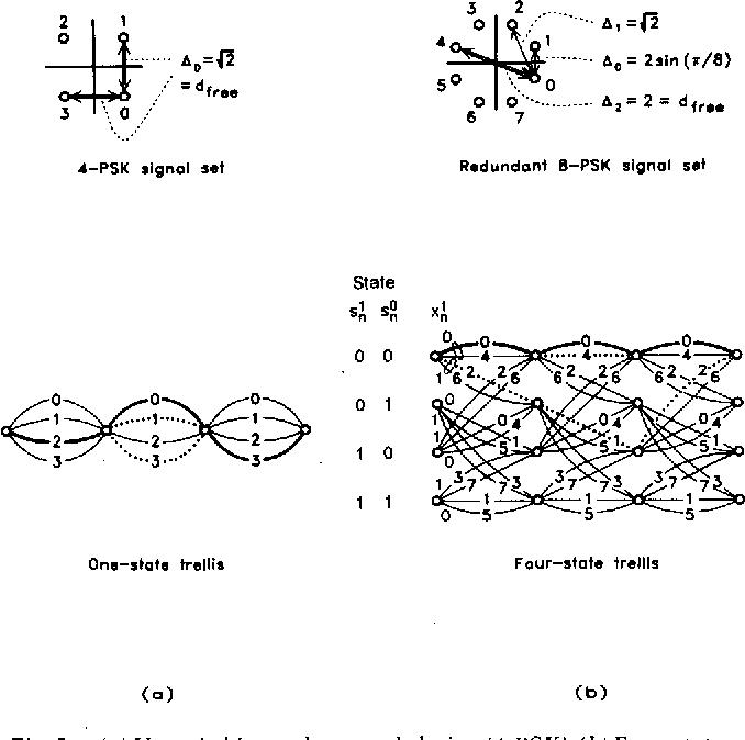 [PDF] Trellis-coded modulation with redundant signal sets
