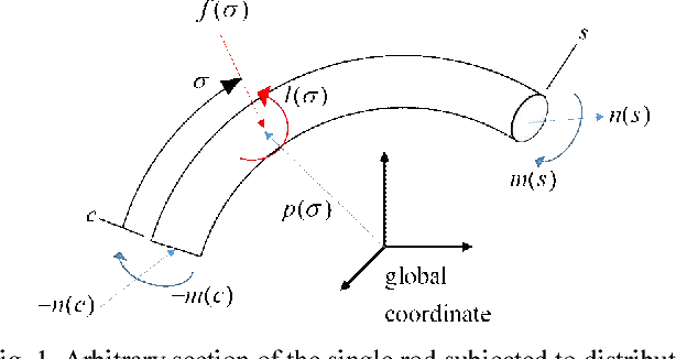 Application of Cosserat Rod Theory to Configuration