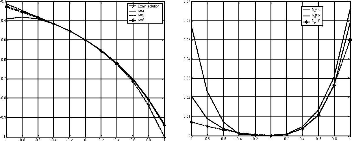Figure 1 from Numerical Solution of Singular Integro