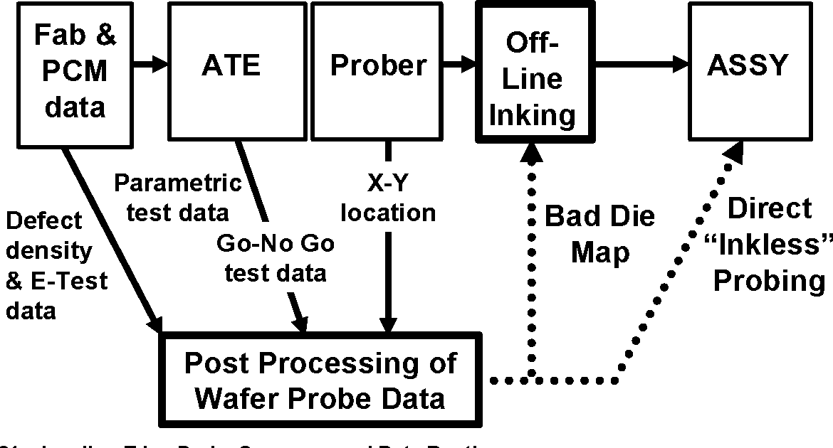 [PDF] The leading edge of production wafer probe test