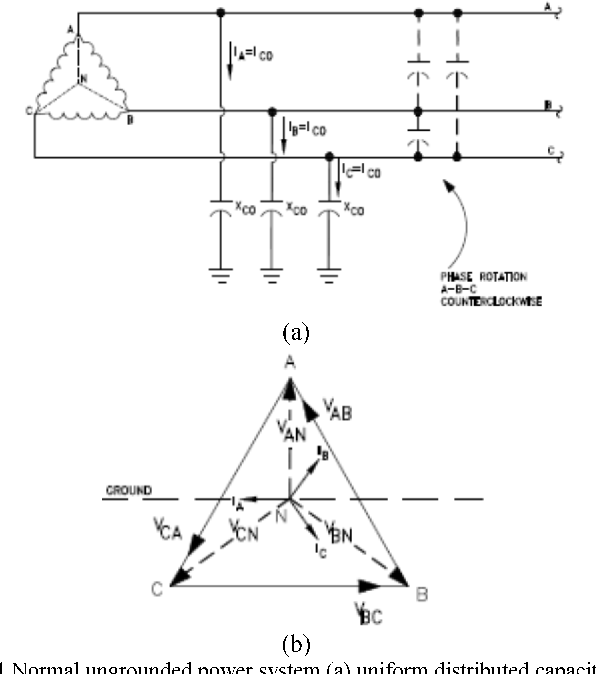 Figure I from Phasor diagram of a single-phase-ground