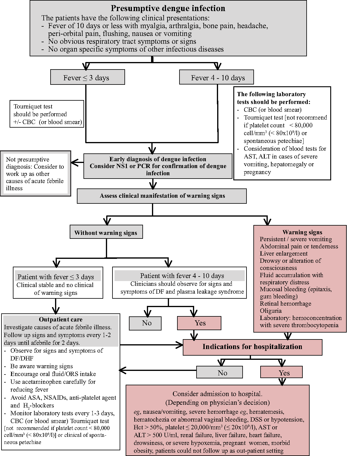 Figure 1 from DENGUE FEVER AND DENGUE HEMORRHAGIC FEVER IN ADULTS ...