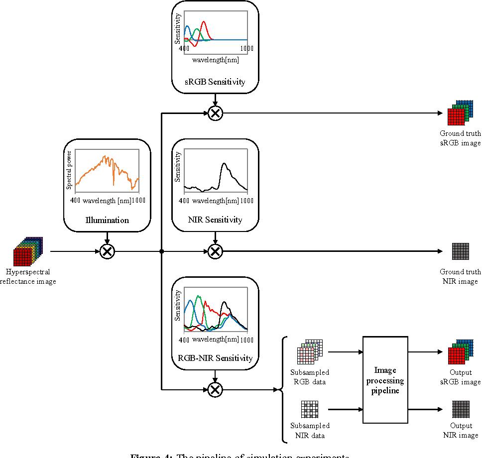 [PDF] Single-Sensor RGB and NIR Image Acquisition: Toward
