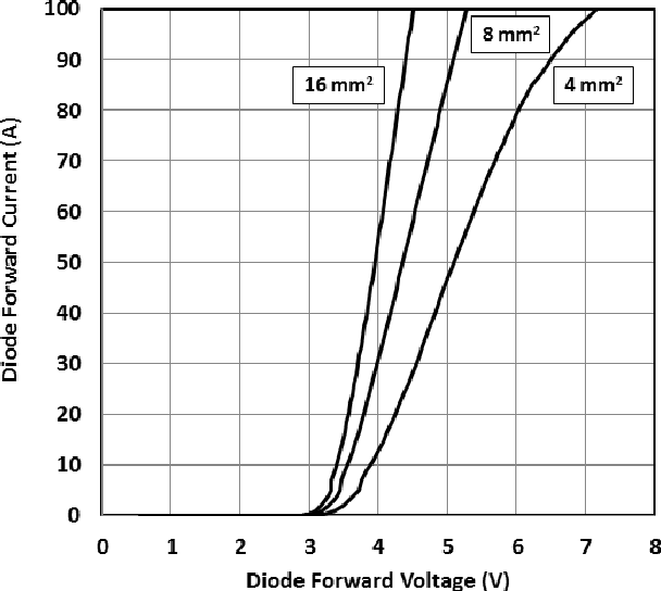 Figure 2 From 400 A Pulsed Vertical Gan P N Diode With