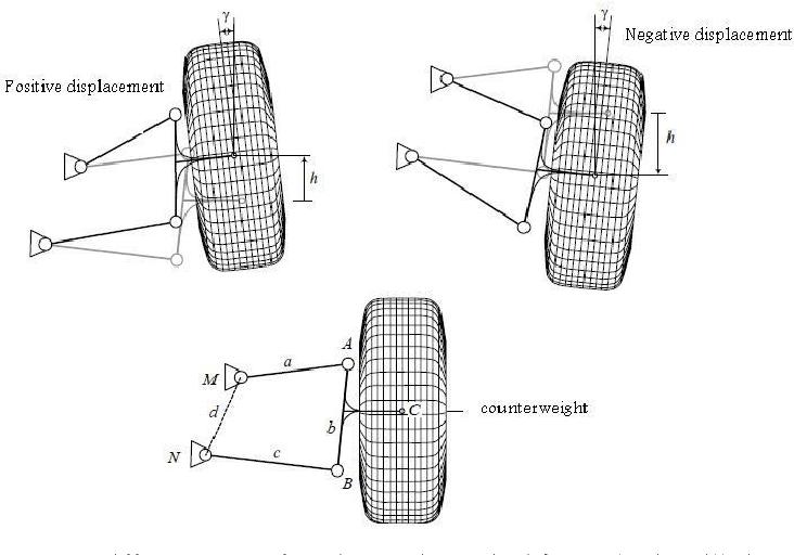 Figure 4 from Geometry optimization of double wishbone