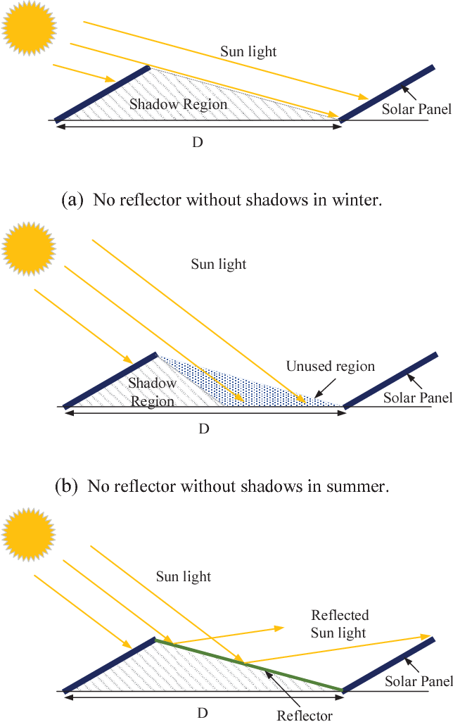 Figure 2 From Incidence Solar Power Analysis Of Pv Panels With Curved Reflectors Semantic Scholar