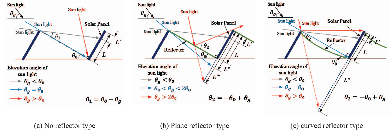 Figure 4 From Incidence Solar Power Analysis Of Pv Panels With Curved Reflectors Semantic Scholar