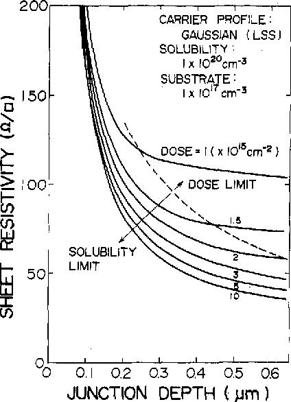Junction depth versus sheet resistivity in BF2+-implanted