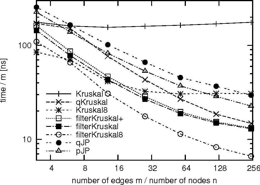 [PDF] The Filter-Kruskal Minimum Spanning Tree Algorithm