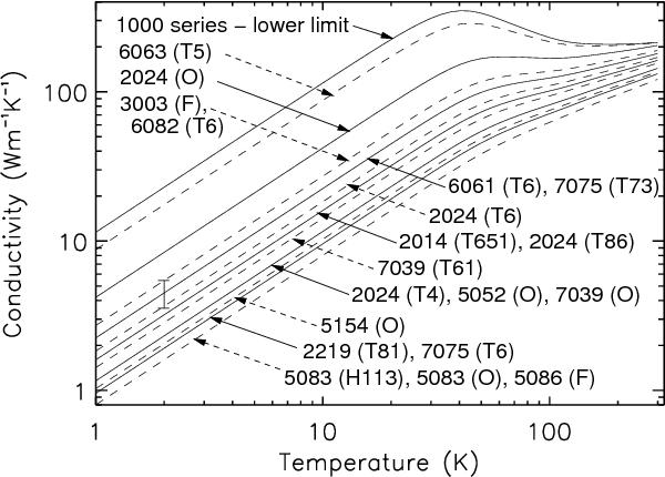 [PDF] Predicting the thermal conductivity of aluminium